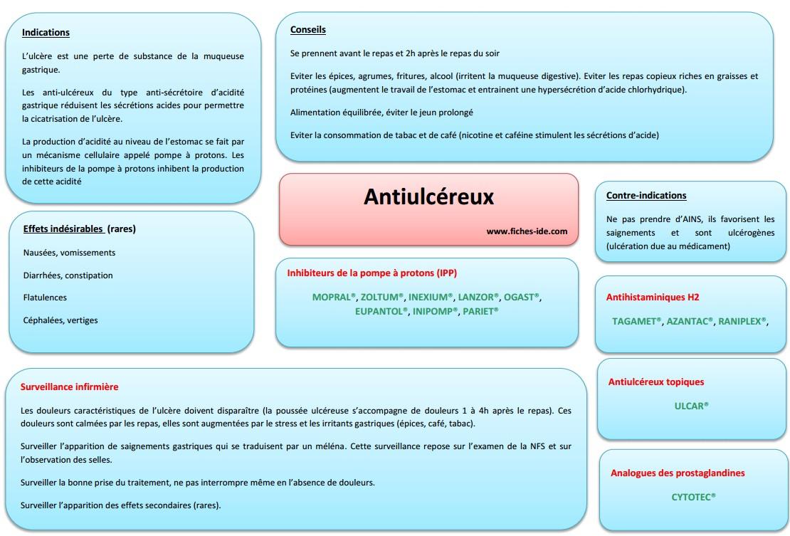 Antiulcéreux - Fiches IDE